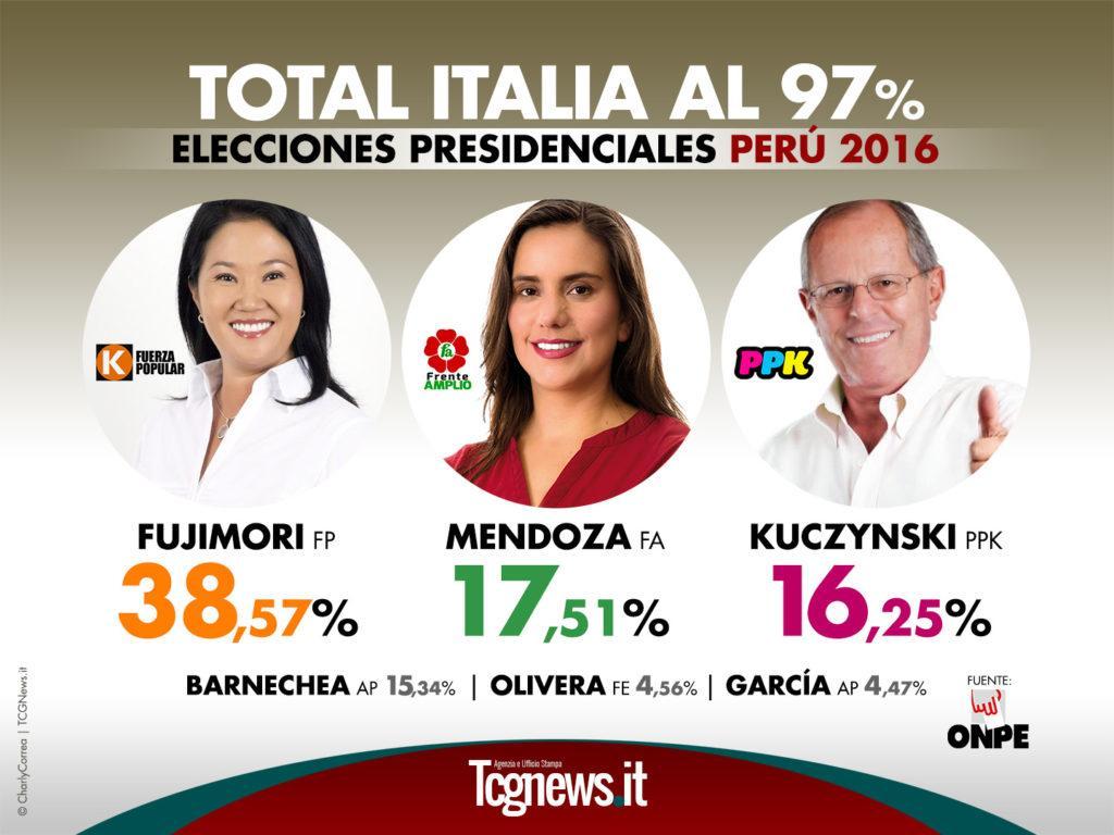 ELECCIONES-PERU-2016-RESULTADOS-ITALIA