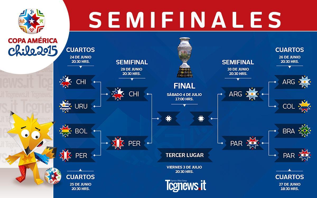Resultado de imagen para Semifinales de la Copa América 2015